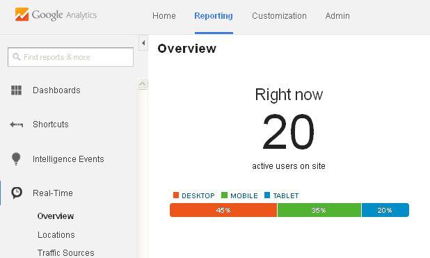 Google Analytics Expert Ireland